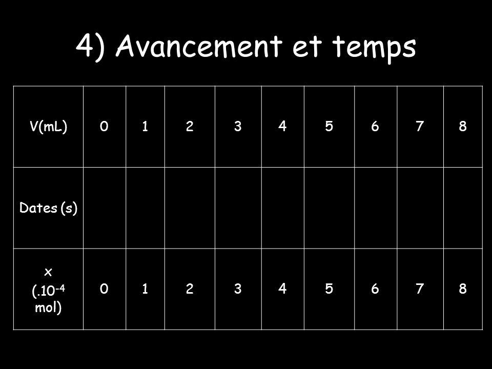 4) Avancement et temps V(mL)012345678 Dates (s) x (.10 -4 mol) 012345678
