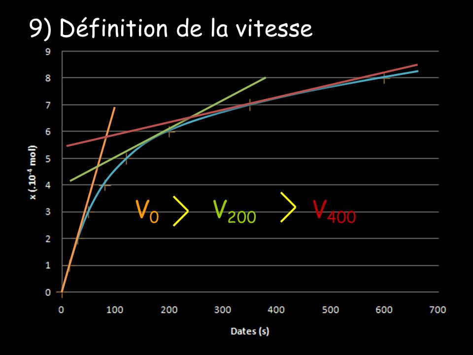 V0V0 V 200 V 400 9) Définition de la vitesse