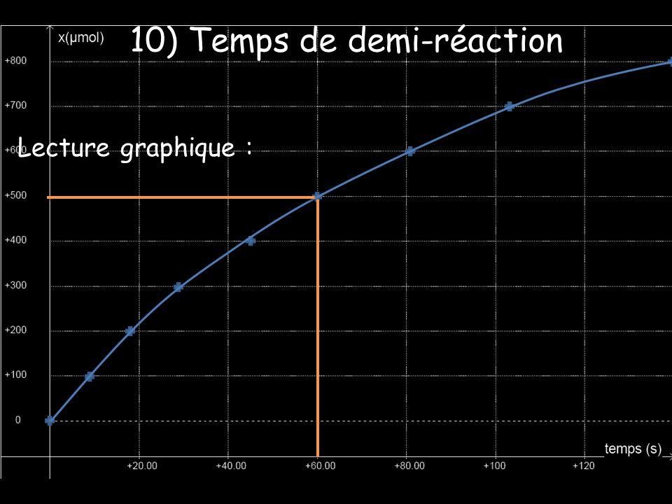 Lecture graphique : 10) Temps de demi-réaction