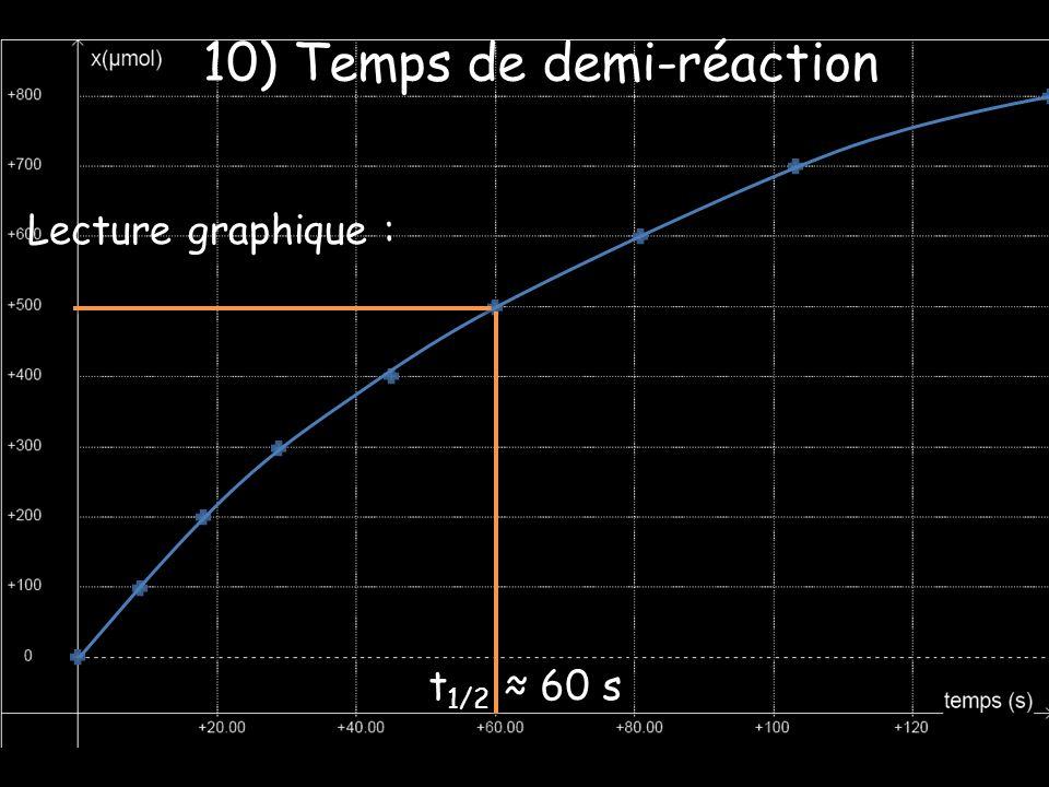 Lecture graphique : 10) Temps de demi-réaction t 1/2 60 s