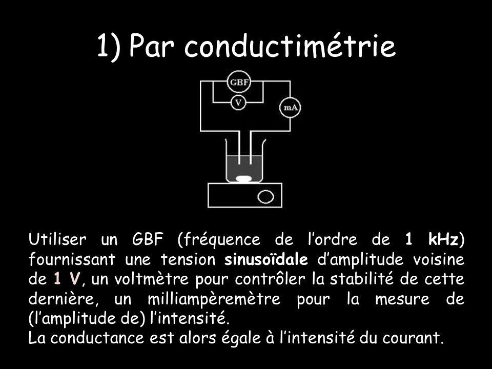 Utiliser un GBF (fréquence de lordre de 1 kHz) fournissant une tension sinusoïdale damplitude voisine de 1 V, un voltmètre pour contrôler la stabilité de cette dernière, un milliampèremètre pour la mesure de (lamplitude de) lintensité.