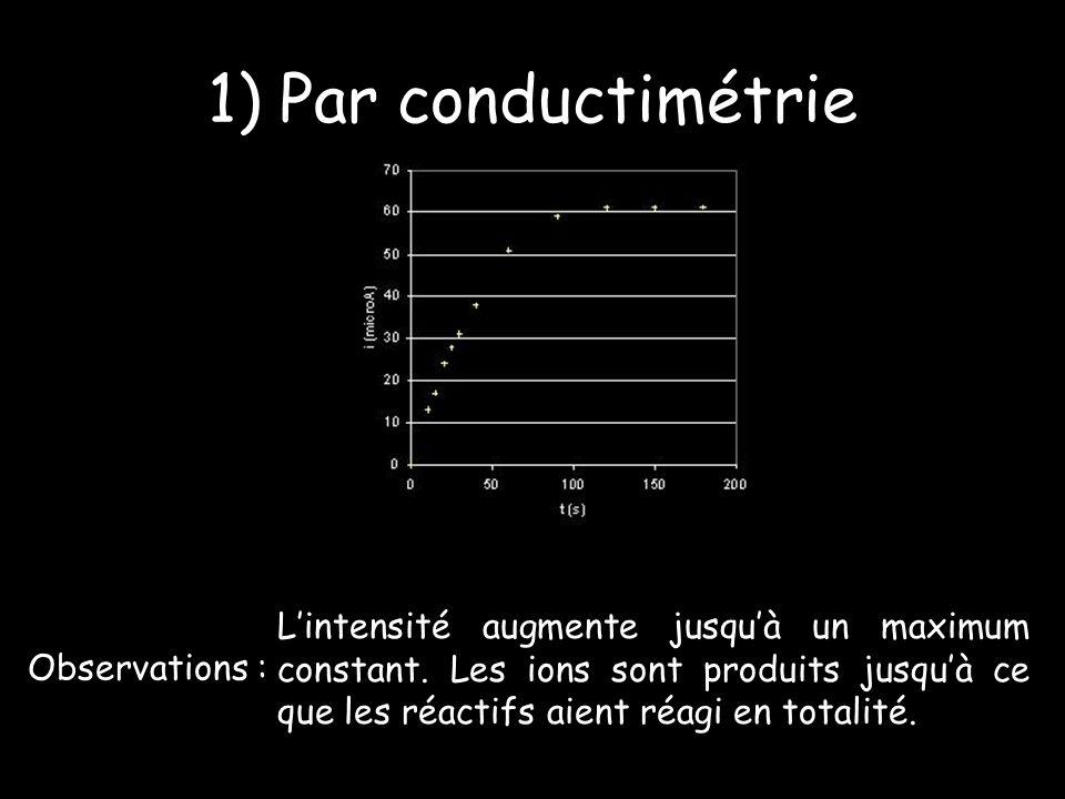 1) Par conductimétrie Observations : Lintensité augmente jusquà un maximum constant.
