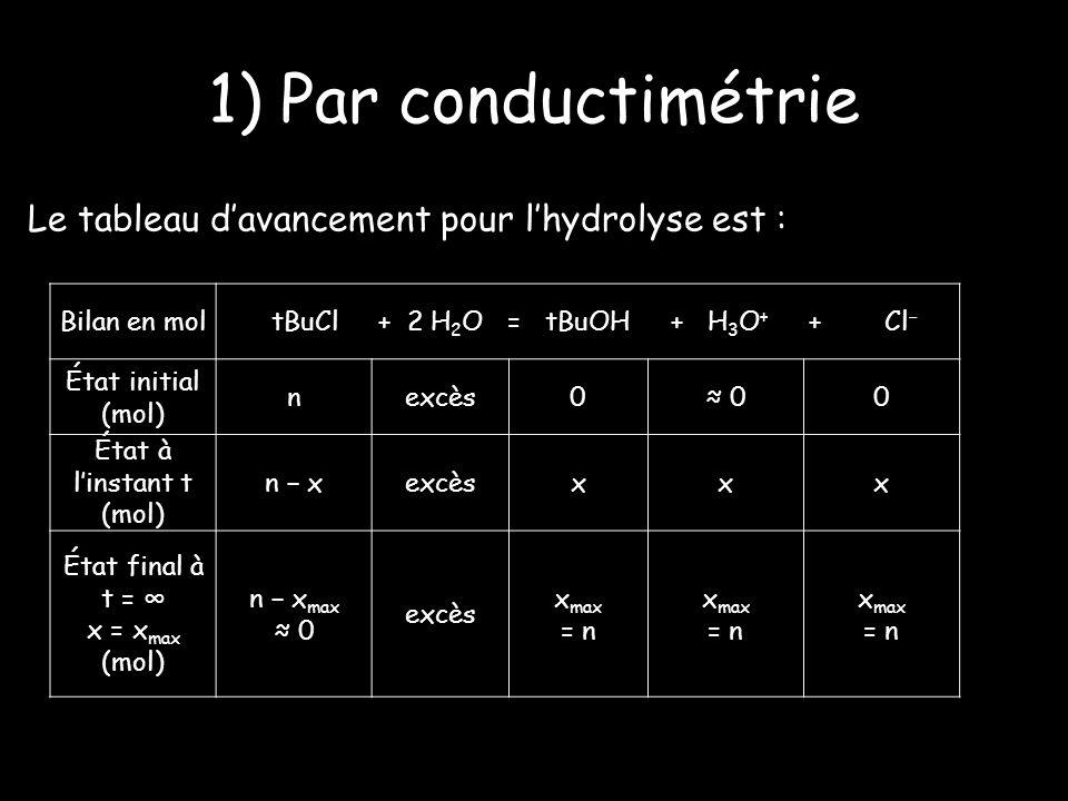 1) Par conductimétrie Le tableau davancement pour lhydrolyse est : Bilan en mol tBuCl + 2 H 2 O = tBuOH + H 3 O + + Cl État initial (mol) nexcès0 00 État à linstant t (mol) n xexcèsxxx État final à t = x = x max (mol) n x max 0 excès x max = n x max = n x max = n