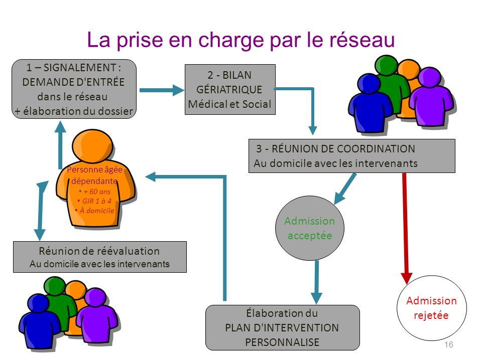 La prise en charge par le réseau 16 Réunion de réévaluation Au domicile avec les intervenants 2 - BILAN GÉRIATRIQUE Médical et Social Admission rejeté