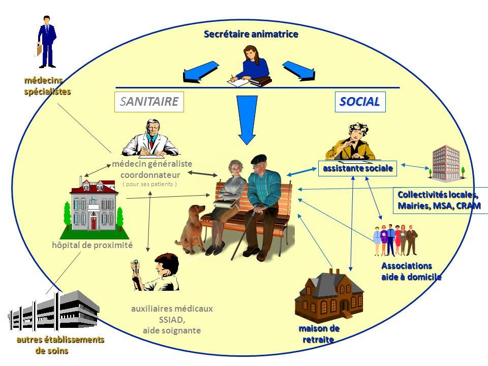 SANITAIRESOCIAL hôpital de proximité auxiliaires médicaux SSIAD, aide soignante médecin généraliste coordonnateur ( pour ses patients ) autres établis