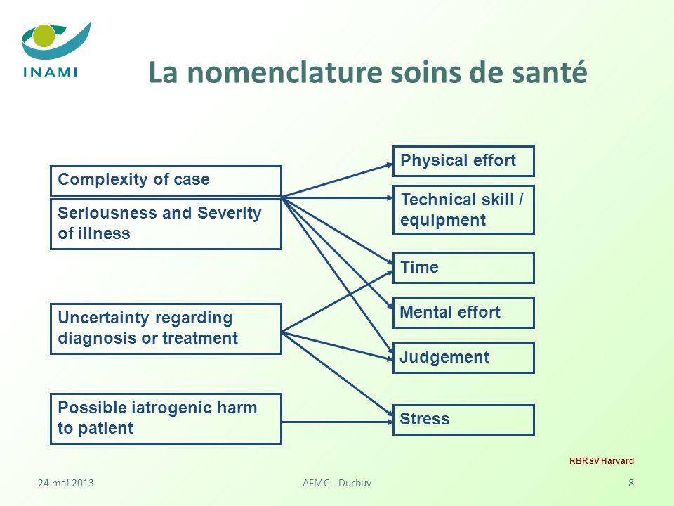 La nomenclature soins de santé Réévaluer la nomenclature avec un objectif plus large.