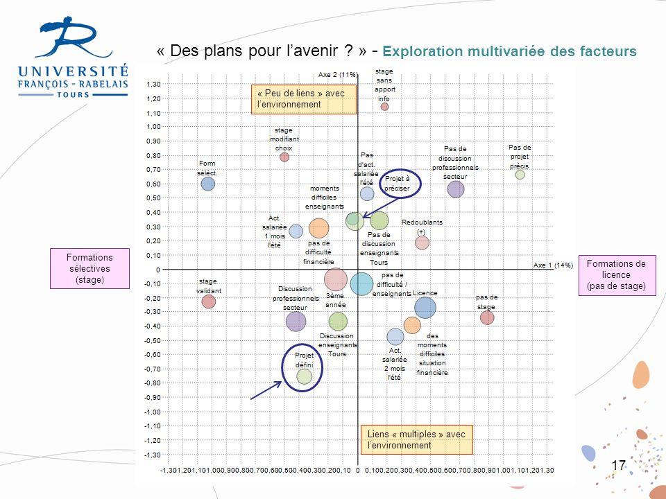 17 « Des plans pour lavenir ? » - Exploration multivariée des facteurs Liens « multiples » avec lenvironnement « Peu de liens » avec lenvironnement Fo