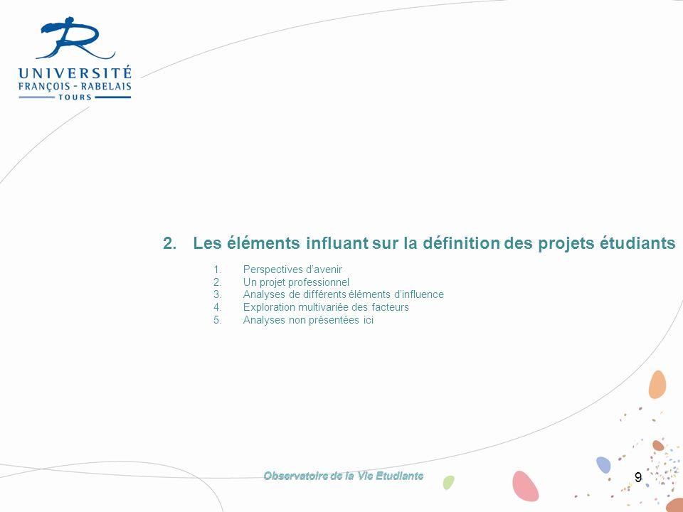 9 2.Les éléments influant sur la définition des projets étudiants 1.Perspectives davenir 2.Un projet professionnel 3.Analyses de différents éléments d