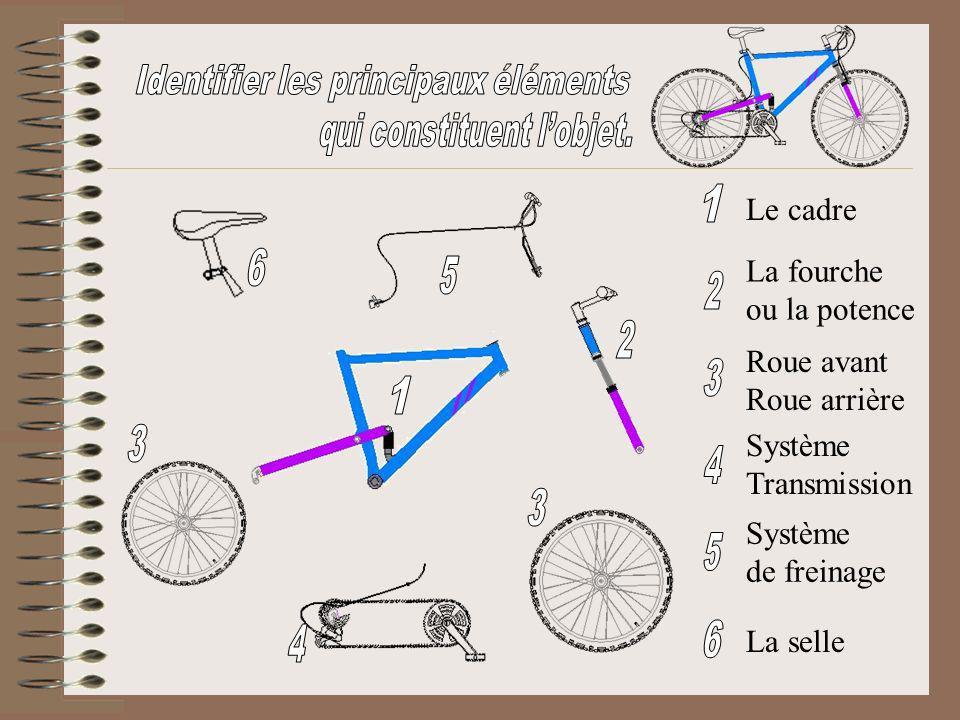 Le cadre La fourche ou la potence Roue avant Roue arrière Système Transmission Système de freinage La selle