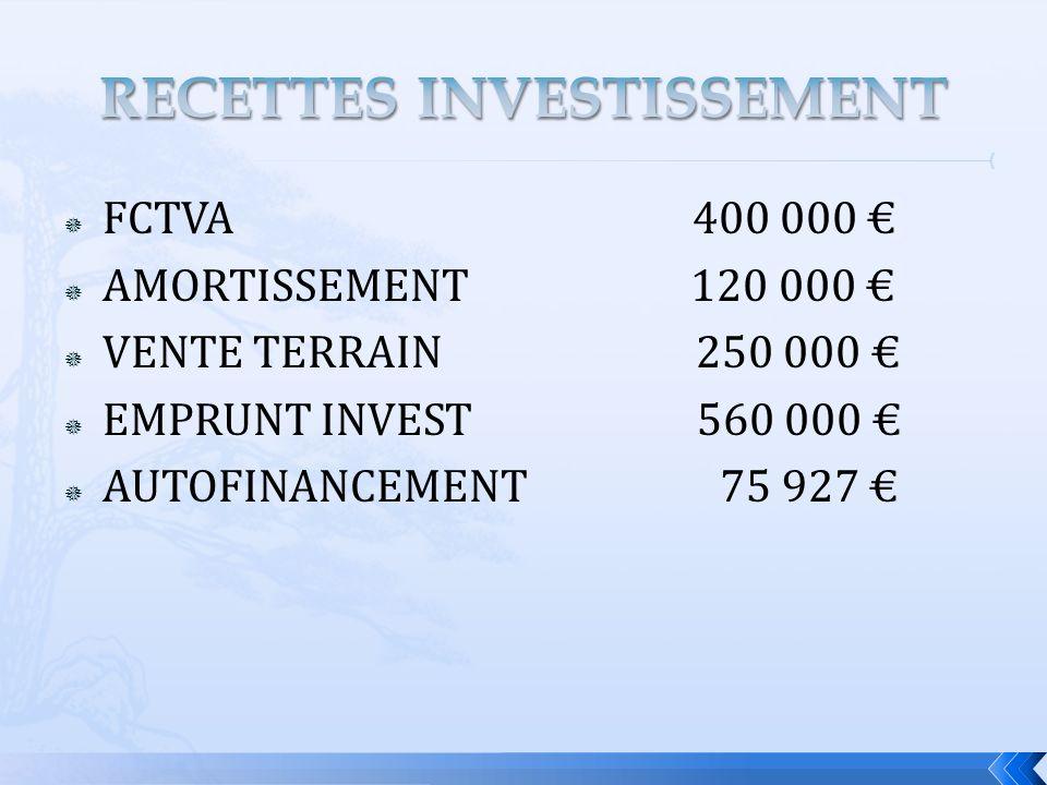 FCTVA 400 000 AMORTISSEMENT 120 000 VENTE TERRAIN 250 000 EMPRUNT INVEST 560 000 AUTOFINANCEMENT 75 927