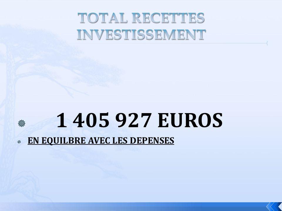 1 405 927 EUROS EN EQUILBRE AVEC LES DEPENSES