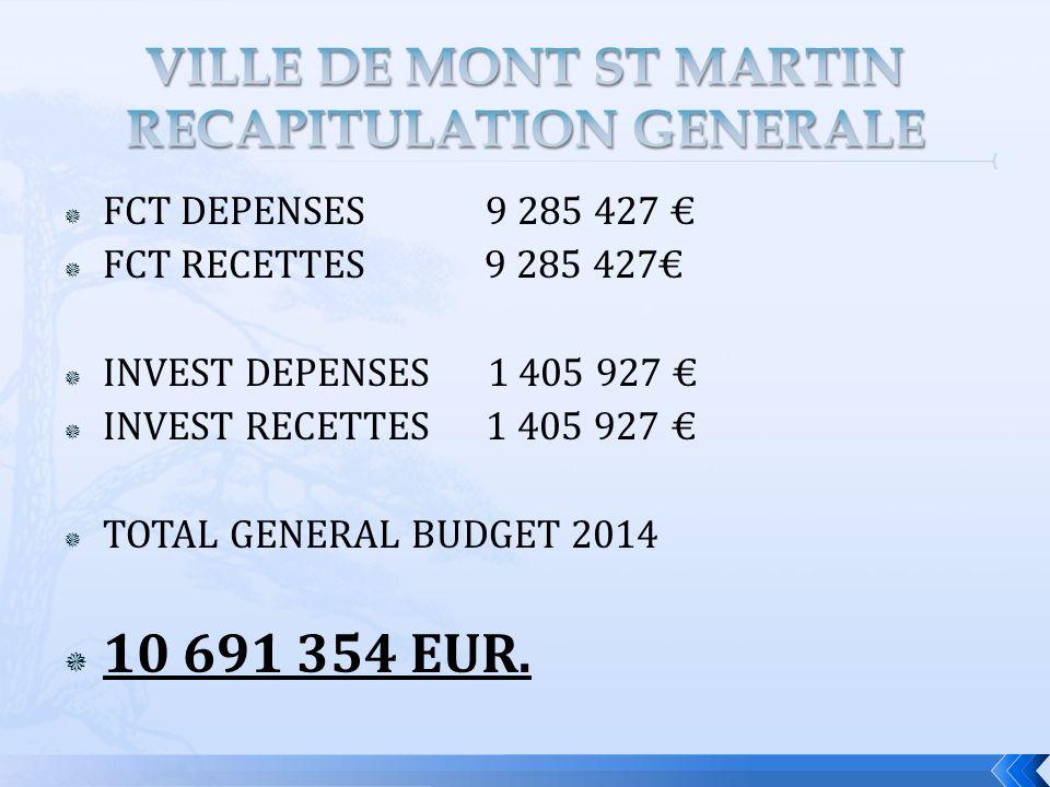 FCT DEPENSES 9 285 427 FCT RECETTES 9 285 427 INVEST DEPENSES 1 405 927 INVEST RECETTES 1 405 927 TOTAL GENERAL BUDGET 2014 10 691 354 EUR.