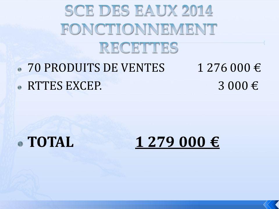 70 PRODUITS DE VENTES 1 276 000 RTTES EXCEP. 3 000 TOTAL 1 279 000