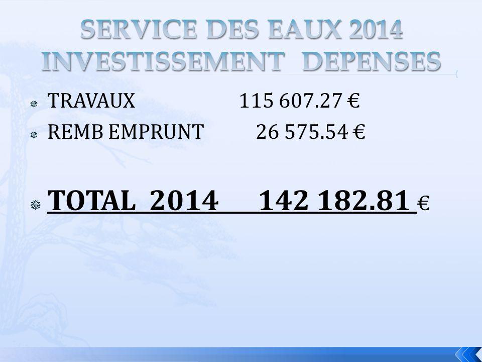 TRAVAUX 115 607.27 REMB EMPRUNT 26 575.54 TOTAL 2014 142 182.81