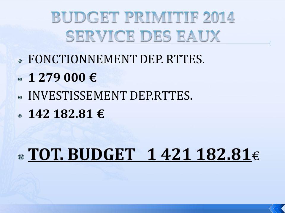 FONCTIONNEMENT DEP. RTTES. 1 279 000 INVESTISSEMENT DEP.RTTES. 142 182.81 TOT. BUDGET 1 421 182.81