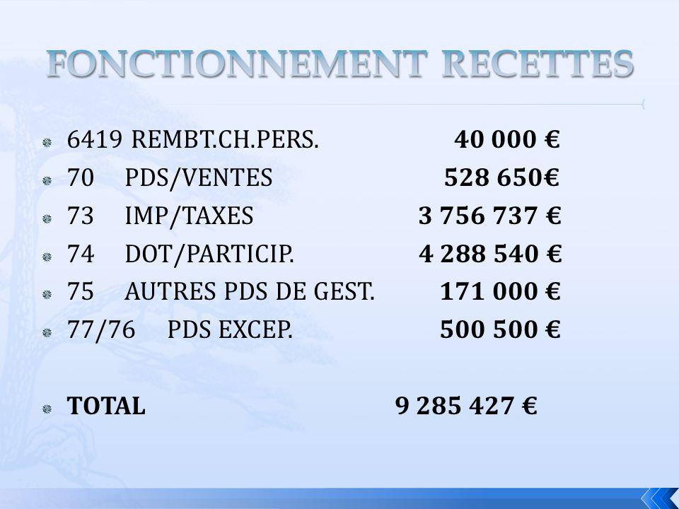 6419 REMBT.CH.PERS.40 000 70 PDS/VENTES 528 650 73 IMP/TAXES 3 756 737 74 DOT/PARTICIP.