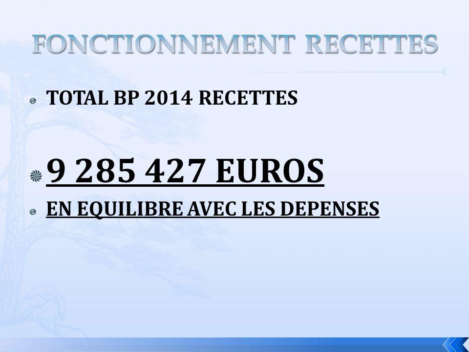 TOTAL BP 2014 RECETTES 9 285 427 EUROS EN EQUILIBRE AVEC LES DEPENSES
