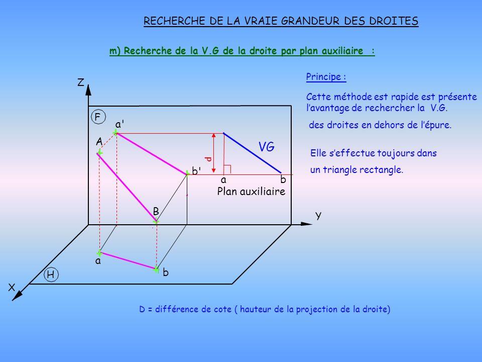 m) Recherche de la V.G de la droite par plan auxiliaire : RECHERCHE DE LA VRAIE GRANDEUR DES DROITES Principe : Cette méthode est rapide est présente