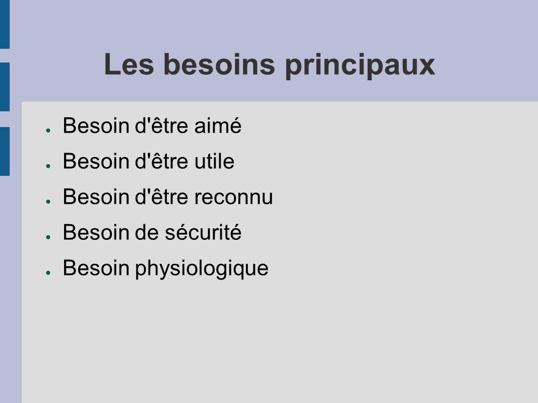 Les besoins principaux Besoin d être aimé Besoin d être utile Besoin d être reconnu Besoin de sécurité Besoin physiologique