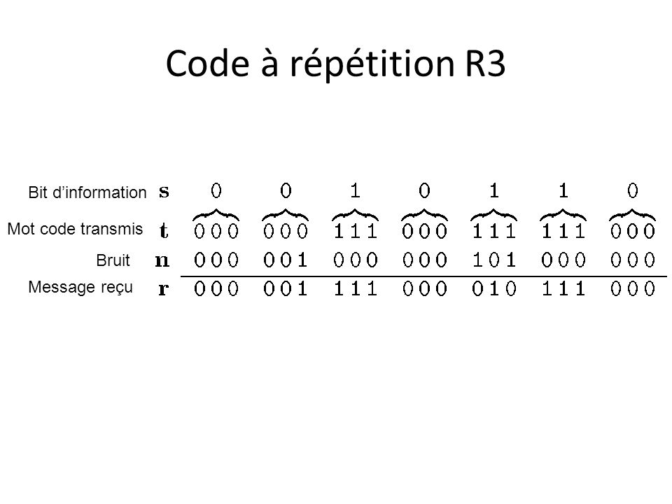 Code à répétition R3 Bit dinformation Mot code transmis Bruit Message reçu
