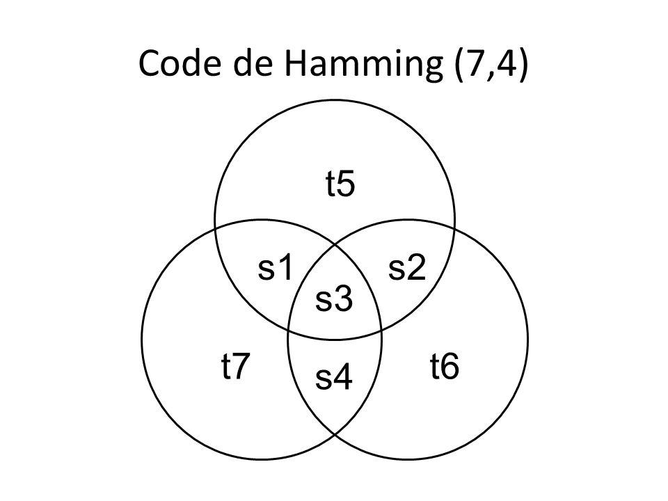 Code de Hamming (7,4) t5 s1 s3 s2 t7t6 s4