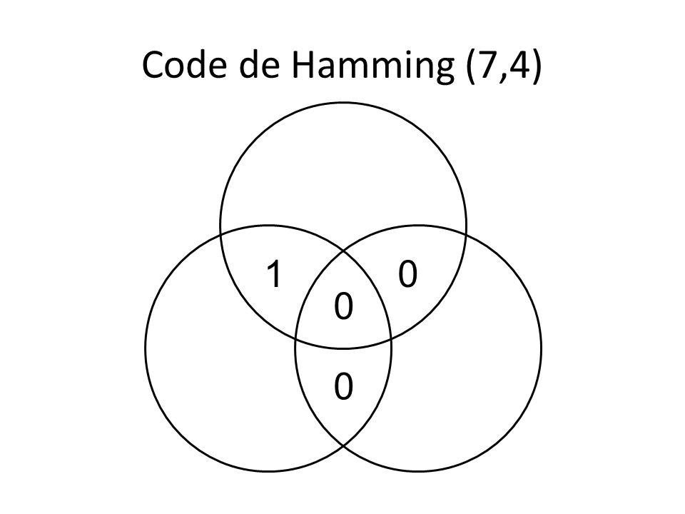 Avec deux erreurs: On obtient un mot code avec 3 erreurs… Décodage par syndrome 1 1 1 0 00 0 1 1 1 1 00 0