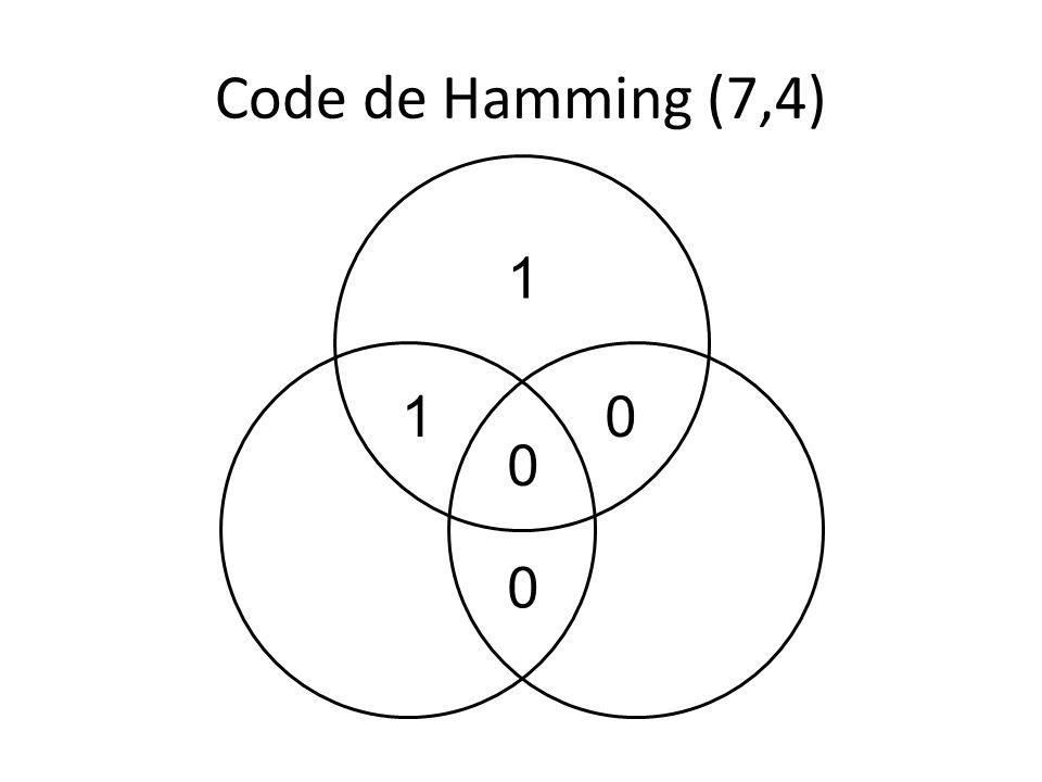 Codes de Hamming Codes redondants: bits de parité (t5,t6,t7) fonction des bits dinformation (s1,s2,s3,s4).