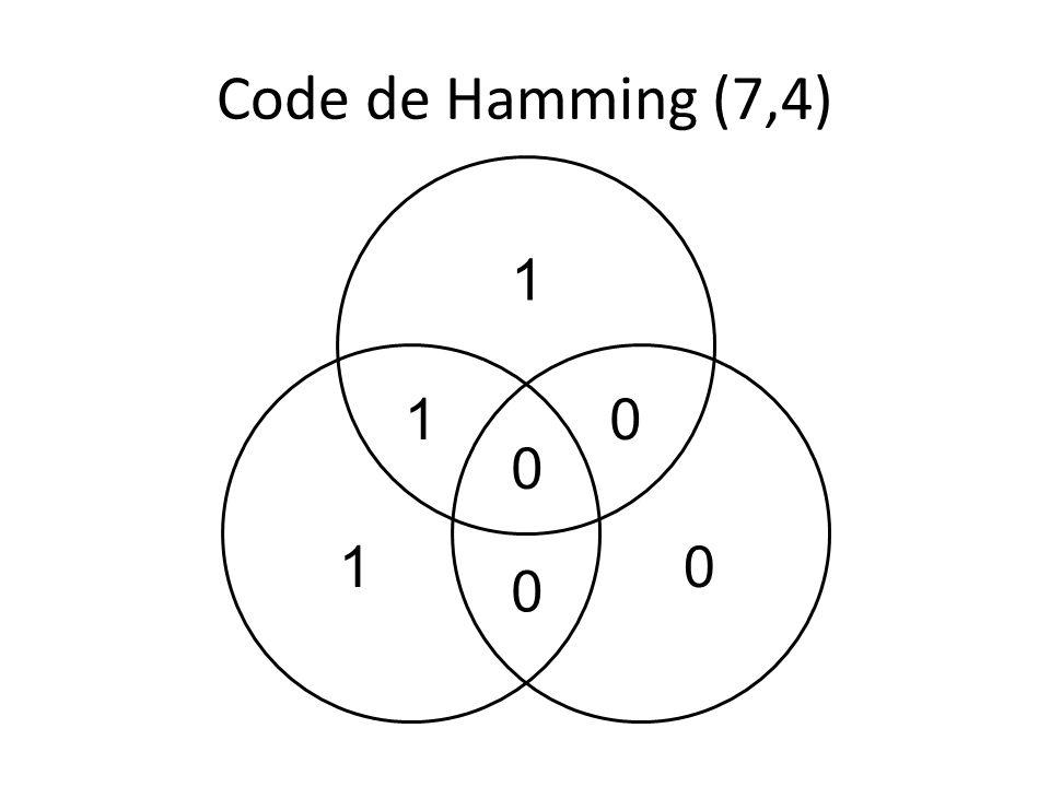 Encodage: s=(s1,s2,s3,s4) -> t=(s1,s2,s3,s4,t5,t6,t7) – Example: 1000 -> 1000101 Taux du code = 4/7 t5 s1 s3 s2 t7t6 s4