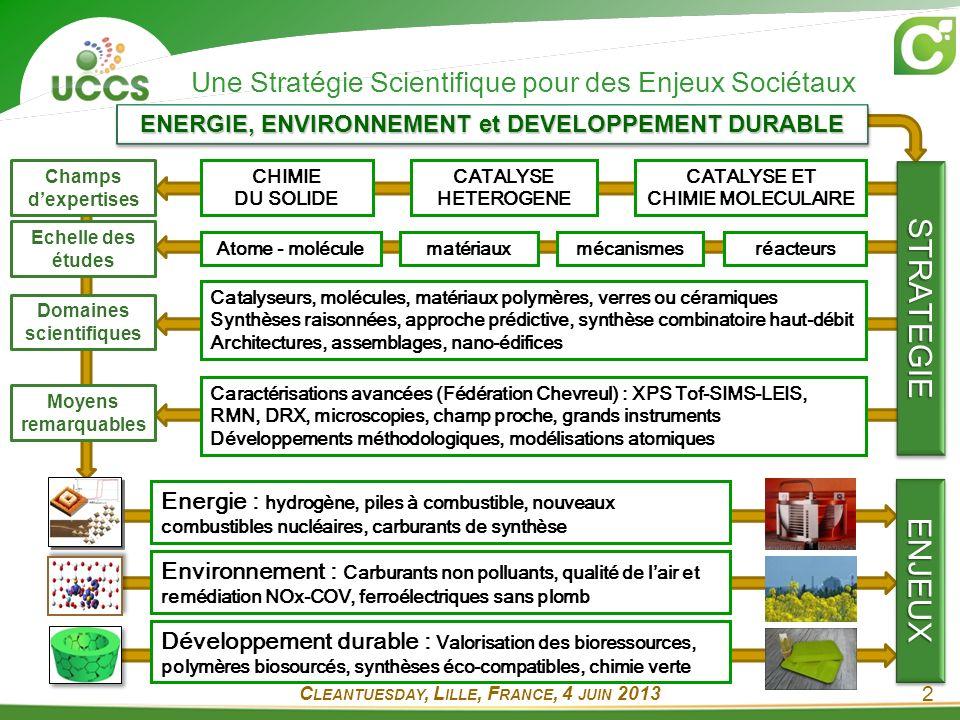 ENERGIE, ENVIRONNEMENT et DEVELOPPEMENT DURABLE CATALYSE ET CHIMIE MOLECULAIRE CHIMIE DU SOLIDE CATALYSE HETEROGENE Atome - molécule matériauxmécanismesréacteurs Une Stratégie Scientifique pour des Enjeux Sociétaux Environnement : Carburants non polluants, qualité de lair et remédiation NOx-COV, ferroélectriques sans plomb Développement durable : Valorisation des bioressources, polymères biosourcés, synthèses éco-compatibles, chimie verte Energie : hydrogène, piles à combustible, nouveaux combustibles nucléaires, carburants de synthèse Champs dexpertises Echelle des études Domaines scientifiques Catalyseurs, molécules, matériaux polymères, verres ou céramiques Synthèses raisonnées, approche prédictive, synthèse combinatoire haut-débit Architectures, assemblages, nano-édifices Caractérisations avancées (Fédération Chevreul) : XPS Tof-SIMS-LEIS, RMN, DRX, microscopies, champ proche, grands instruments Développements méthodologiques, modélisations atomiques Moyens remarquables STRATEGIESTRATEGIE ENJEUXENJEUX C LEANTUESDAY, L ILLE, F RANCE, 4 JUIN 2013 2