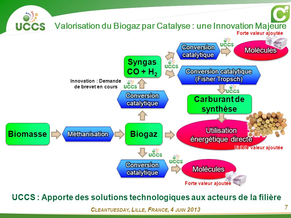 7 Valorisation du Biogaz par Catalyse : une Innovation Majeure Biomasse Biogaz Syngas CO + H 2 Syngas CO + H 2 Innovation : Demande de brevet en cours