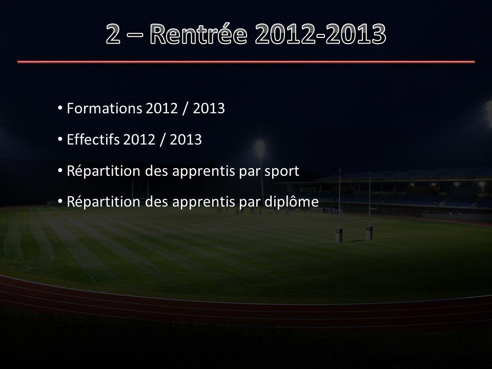 Formations 2012 / 2013 Effectifs 2012 / 2013 Répartition des apprentis par sport Répartition des apprentis par diplôme