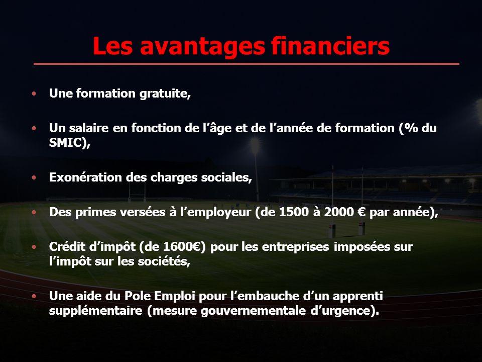 Les avantages financiers Une formation gratuite, Un salaire en fonction de lâge et de lannée de formation (% du SMIC), Exonération des charges sociale