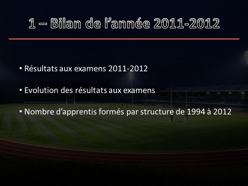 Résultats aux examens 2011-2012 Evolution des résultats aux examens Nombre dapprentis formés par structure de 1994 à 2012
