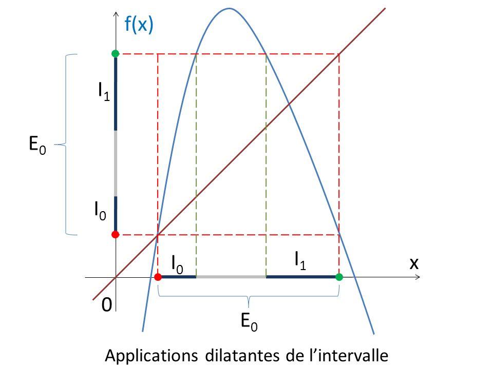 Applications dilatantes de lintervalle E0E0 E0E0 I0I0 I1I1 f(x) x 0 I0I0 I1I1
