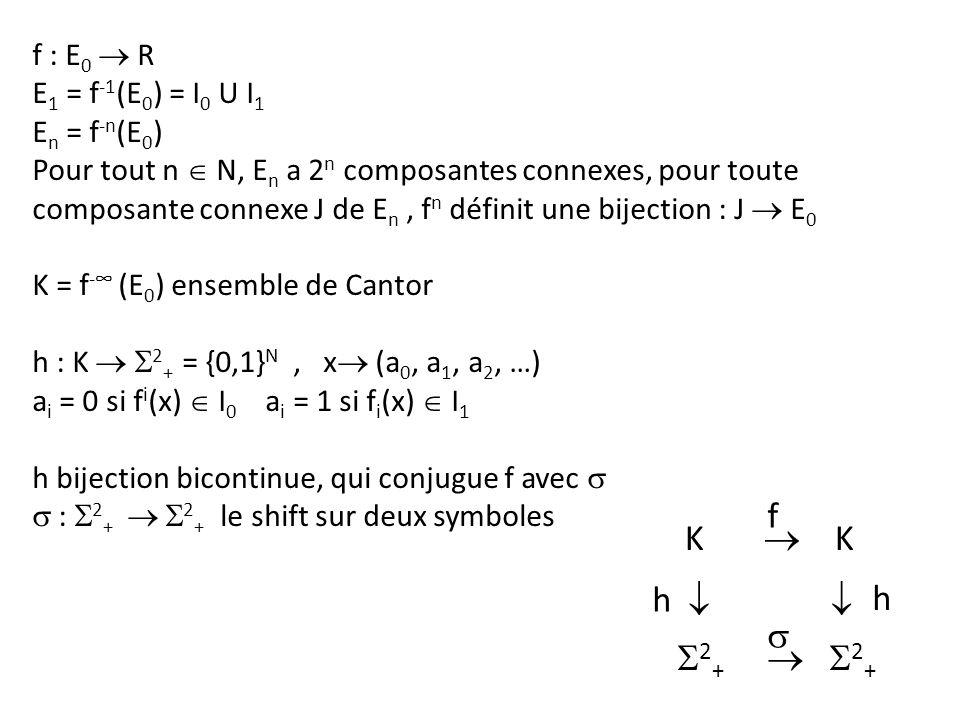 f : E 0 R E 1 = f -1 (E 0 ) = I 0 U I 1 E n = f -n (E 0 ) Pour tout n N, E n a 2 n composantes connexes, pour toute composante connexe J de E n, f n d