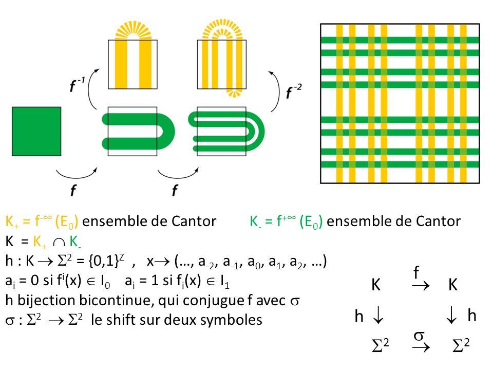 K + = f - (E 0 ) ensemble de Cantor K - = f + (E 0 ) ensemble de Cantor K = K + K - h : K 2 = {0,1} Z, x (…, a -2, a -1, a 0, a 1, a 2, …) a i = 0 si