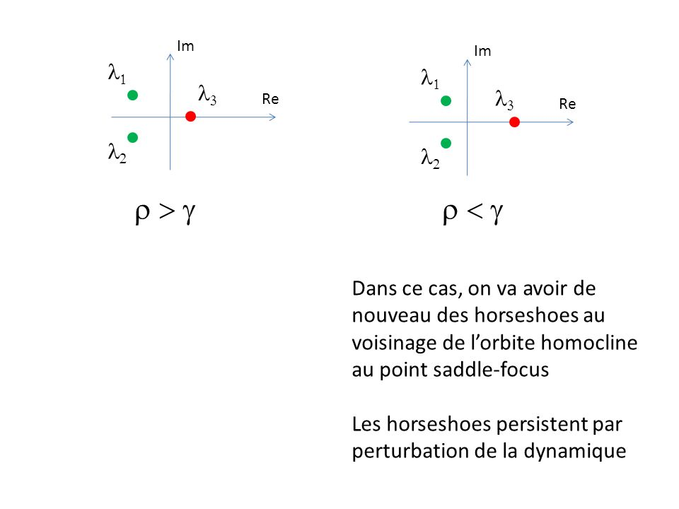 Re Im Re Im Dans ce cas, on va avoir de nouveau des horseshoes au voisinage de lorbite homocline au point saddle-focus Les horseshoes persistent par p