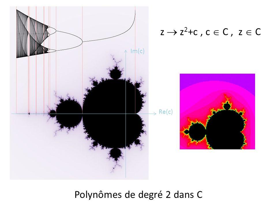 Polynômes de degré 2 dans C z z 2 +c, c C, z C Re(c) Im(c)
