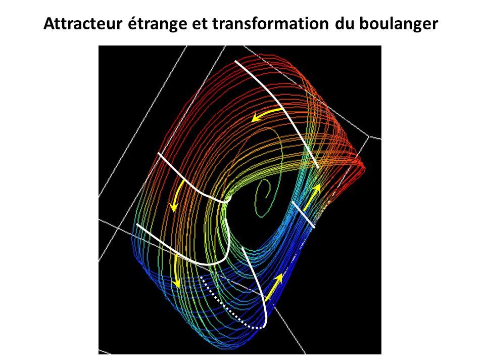 Exemples de systèmes chaotiques Mécanique celeste Double pendule (voir vidéos) Convection Fontaine chaotique de Lorentz : analogue mécanique du phénomène de convection (en régime dapparition des rouleaux de convection) (voir vidéo) Billards