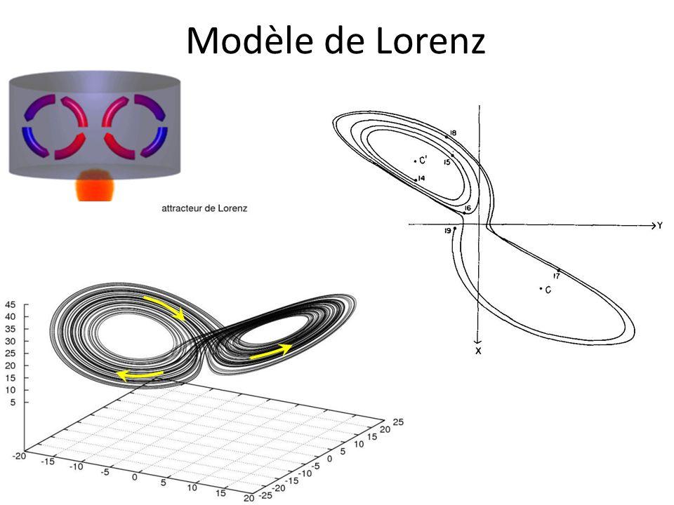 Dessin de Poincaré Poincaré (fin 19 ème siècle), découvre des orbites homoclines à des solutions périodiques dans le problème des trois corps plan restreint Approximation dans laquelle les trois corps se meuvent dans un même plan le mouvement des deux corps les plus massifs (le soleil et la terre) est Keplerien (on néglige la masse du troisième, la lune) Poincaré a découvert lexistence dorbites homoclines à des orbites périodiques « hyperboliques » dans ce système