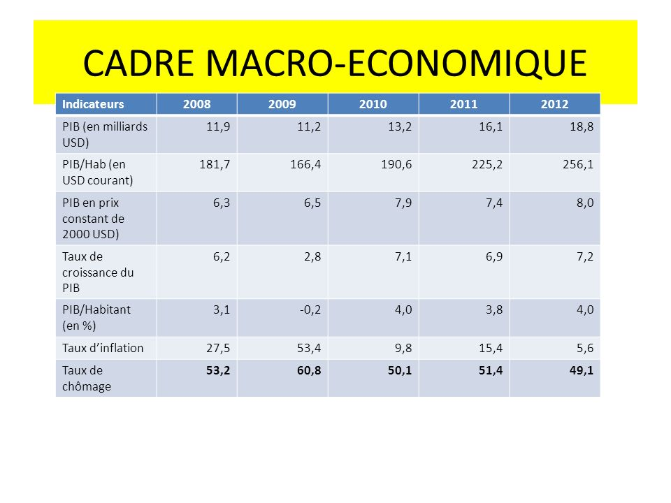 CADRE MACRO-ECONOMIQUE Indicateurs20082009201020112012 PIB (en milliards USD) 11,911,213,216,118,8 PIB/Hab (en USD courant) 181,7166,4190,6225,2256,1