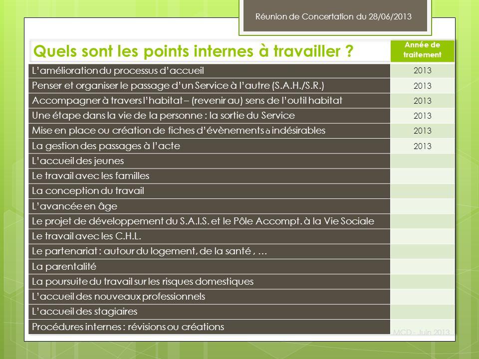 Quels sont les points internes à travailler ? MCD - Juin 2013 Réunion de Concertation du 28/06/2013