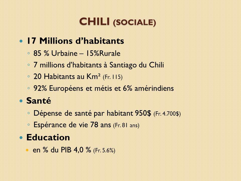 CHILI (SOCIALE) 17 Millions dhabitants 85 % Urbaine – 15%Rurale 7 millions dhabitants à Santiago du Chili 20 Habitants au Km² (Fr. 115) 92% Européens