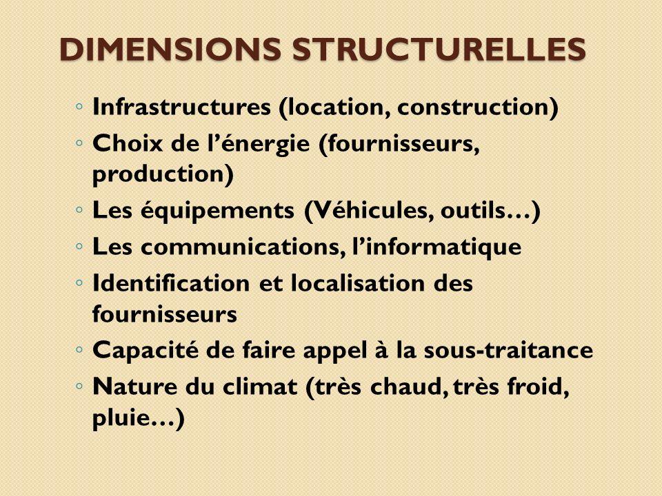 DIMENSIONS STRUCTURELLES Infrastructures (location, construction) Choix de lénergie (fournisseurs, production) Les équipements (Véhicules, outils…) Le
