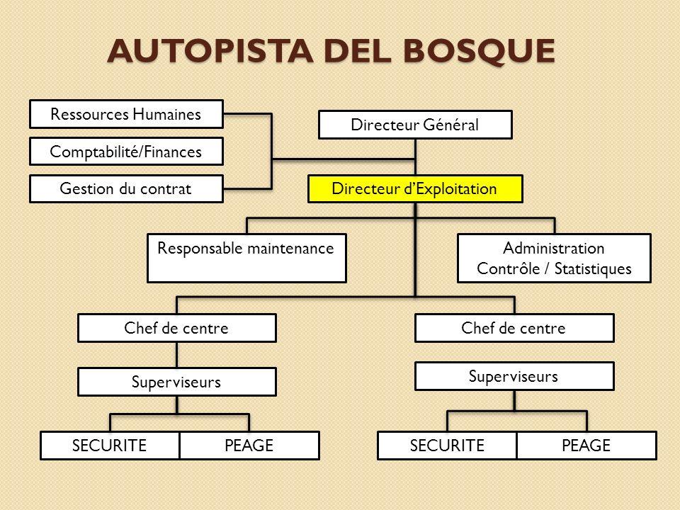 AUTOPISTA DEL BOSQUE Directeur Général Directeur dExploitation Ressources Humaines Gestion du contrat Administration Contrôle / Statistiques Responsab