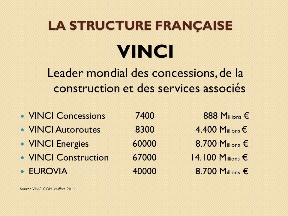 LA STRUCTURE FRANÇAISE VINCI Leader mondial des concessions, de la construction et des services associés VINCI Concessions 7400 888 M illions VINCI Au