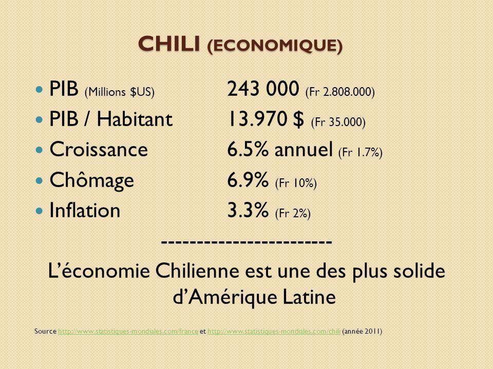 CHILI (ECONOMIQUE) PIB (Millions $US) 243 000 (Fr 2.808.000) PIB / Habitant13.970 $ (Fr 35.000) Croissance6.5% annuel (Fr 1.7%) Chômage6.9% (Fr 10%) I