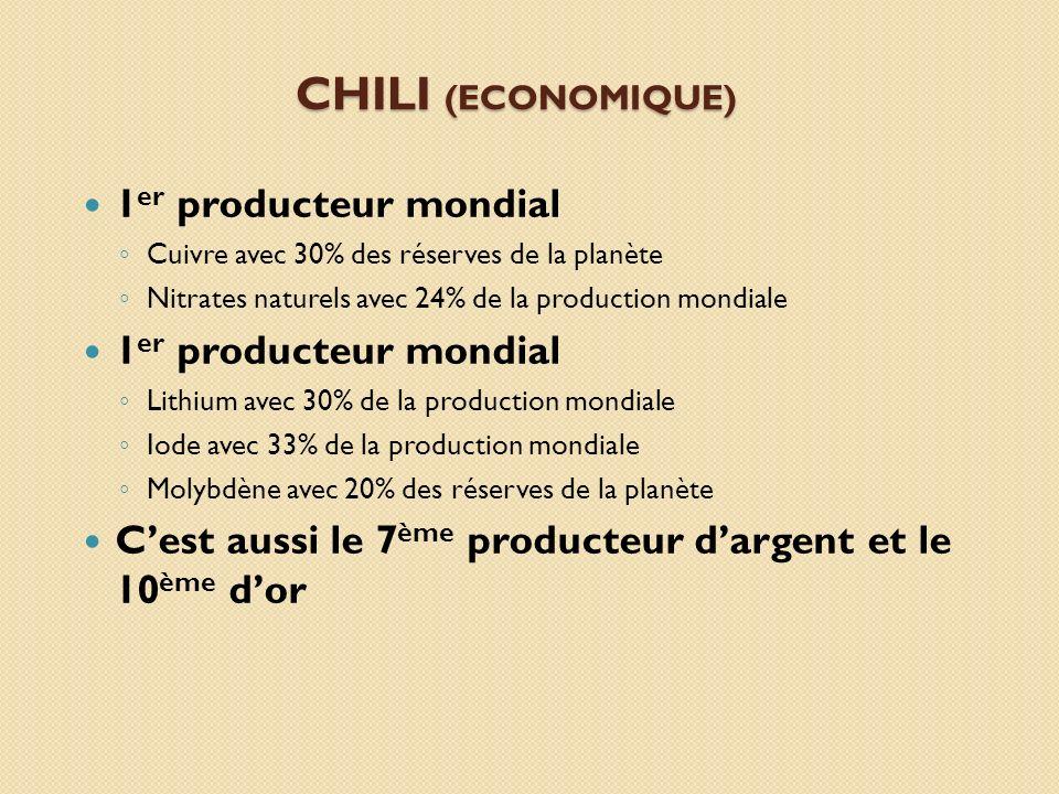 CHILI (ECONOMIQUE) 1 er producteur mondial Cuivre avec 30% des réserves de la planète Nitrates naturels avec 24% de la production mondiale 1 er produc