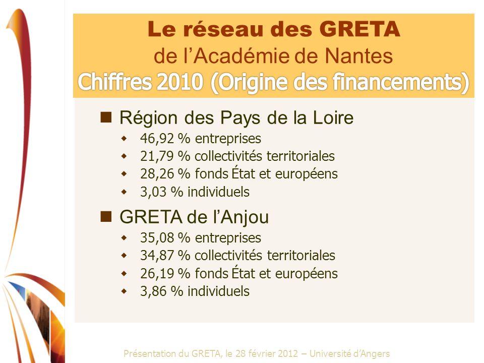 Présentation du GRETA, le 28 février 2012 – Université dAngers Région des Pays de la Loire 46,92 % entreprises 21,79 % collectivités territoriales 28,