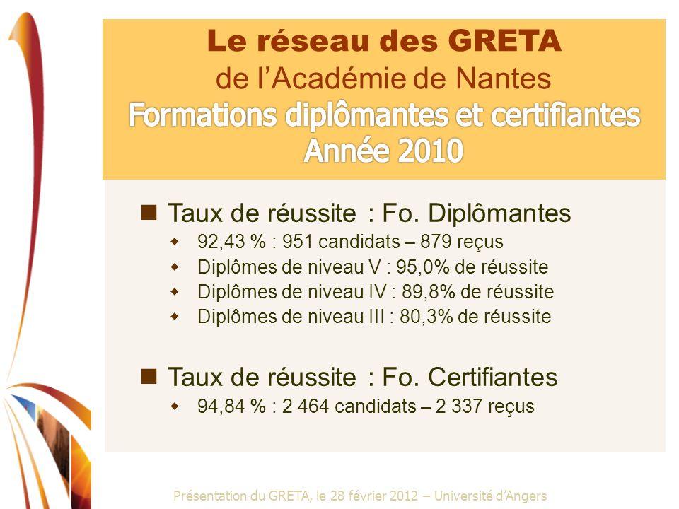 Présentation du GRETA, le 28 février 2012 – Université dAngers Taux de réussite : Fo. Diplômantes 92,43 % : 951 candidats – 879 reçus Diplômes de nive